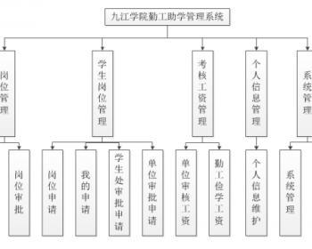 学院勤工助学管理系统源码(带论文文档)